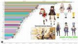 [Updated] Genshin Most Popular Characters Search on Google Weekly – Genshin Impact Racing Bar Chart